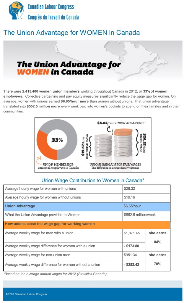 The Union Advantage for WOMEN in Canada